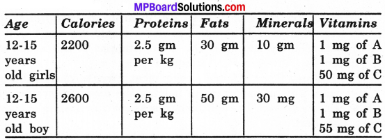 MP Board Class 6th Science Solutions Chapter 2 Components of Food img 10