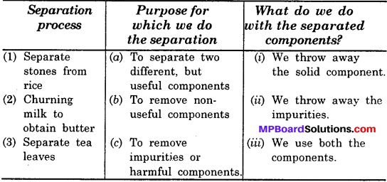 MP Board Class 6th Science Solutions Chapter 5 Separation of Substances img 7