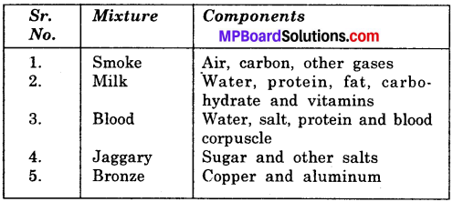 MP Board Class 6th Science Solutions Chapter 5 Separation of Substances img 9