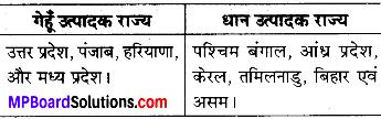 MP Board Class 6th Social Science Solutions Chapter 25 भारत की प्रमुख फसलें