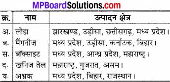 MP Board Class 6th Social Science Solutions Chapter 26 भारत के खनिज, शक्ति के साधन और उद्योग img 2