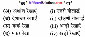 MP Board Class 6th Social Science Solutions Chapter 7 अक्षांश एवं देशान्तर रेखाएँ img 1