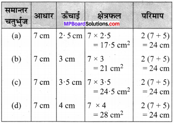MP Board Class 7th Maths Solutions Chapter 11 परिमाप और क्षेत्रफल Ex 11.1 image 8