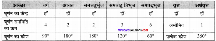 MP Board Class 7th Maths Solutions Chapter 14 सममिति Ex 14.3 image 5