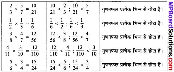 MP Board Class 7th Maths Solutions Chapter 2 भिन्न एवं दशमलव Ex 2.2 11a