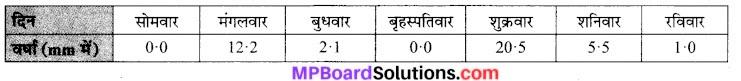 MP Board Class 7th Maths Solutions Chapter 3 आँकड़ो का प्रबंधन Ex 3.1 8