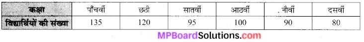 MP Board Class 7th Maths Solutions Chapter 3 आँकड़ो का प्रबंधन Ex 3.3 3