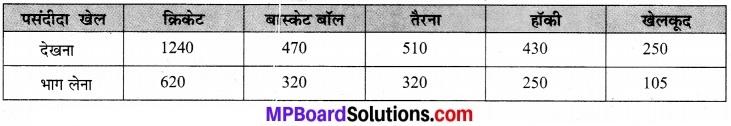 MP Board Class 7th Maths Solutions Chapter 3 आँकड़ो का प्रबंधन Ex 3.3 5