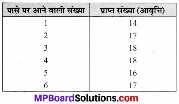 MP Board Class 7th Maths Solutions Chapter 3 आँकड़ो का प्रबंधन Ex 3.3 9