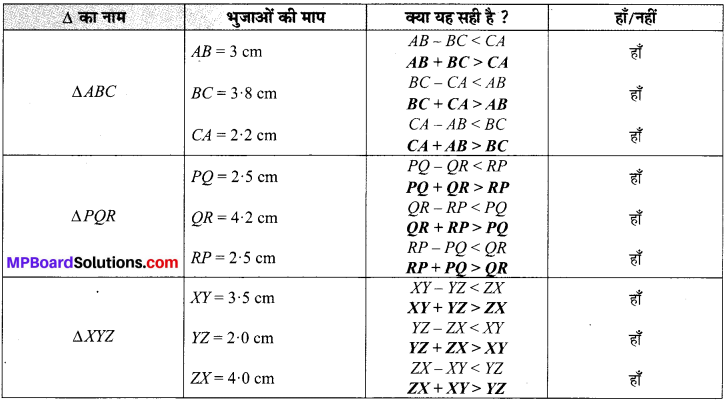 MP Board Class 7th Maths Solutions Chapter 6 त्रिभुज और उसके गुण Ex 6.3 image 6