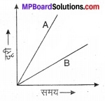 MP Board Class 7th Science Solutions Chapter 13 गति एवं समय 11
