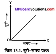 MP Board Class 7th Science Solutions Chapter 13 गति एवं समय 6