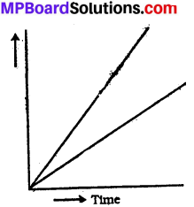 MP Board Class 7th Science Solutions Chapter 13 Motion and Time img 12