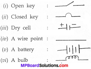 MP Board Class 7th Science Solutions Chapter 14 Electric Current and its Effects img 17