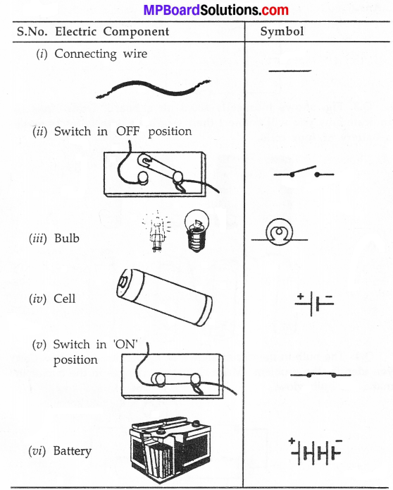 MP Board Class 7th Science Solutions Chapter 14 Electric Current and its Effects img 2
