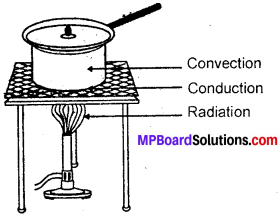 MP Board Class 7th Science Solutions Chapter 4 Heat img-10