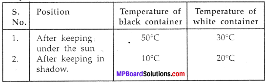 MP Board Class 7th Science Solutions Chapter 4 Heat img-17