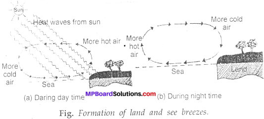 MP Board Class 7th Science Solutions Chapter 4 Heat img-20