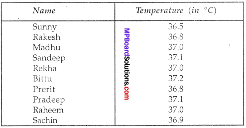 MP Board Class 7th Science Solutions Chapter 4 Heat img-3