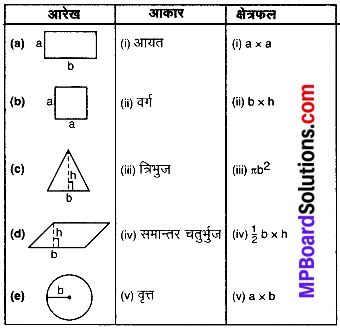 MP Board Class 8th Maths Solutions Chapter 11 क्षेत्रमिति Intext Questions img-3