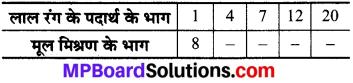 MP Board Class 8th Maths Solutions Chapter 13 सीधा और प्रतिलोम समानुपात Ex 13.1 img-1