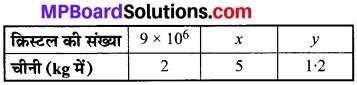 MP Board Class 8th Maths Solutions Chapter 13 सीधा और प्रतिलोम समानुपात Ex 13.1 img-10