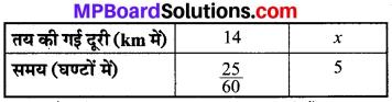 MP Board Class 8th Maths Solutions Chapter 13 सीधा और प्रतिलोम समानुपात Ex 13.1 img-17