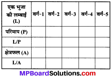 MP Board Class 8th Maths Solutions Chapter 13 सीधा और प्रतिलोम समानुपात Ex 13.1 img-18