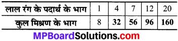 MP Board Class 8th Maths Solutions Chapter 13 सीधा और प्रतिलोम समानुपात Ex 13.1 img-2