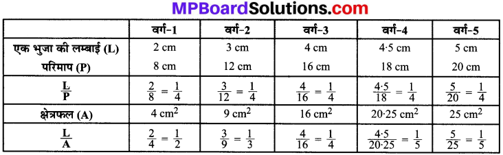 MP Board Class 8th Maths Solutions Chapter 13 सीधा और प्रतिलोम समानुपात Ex 13.1 img-20