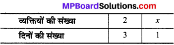 MP Board Class 8th Maths Solutions Chapter 13 सीधा और प्रतिलोम समानुपात Ex 13.2 img-10
