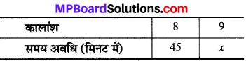 MP Board Class 8th Maths Solutions Chapter 13 सीधा और प्रतिलोम समानुपात Ex 13.2 img-11
