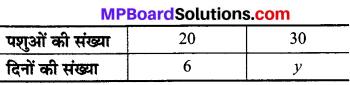 MP Board Class 8th Maths Solutions Chapter 13 सीधा और प्रतिलोम समानुपात Ex 13.2 img-5