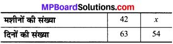 MP Board Class 8th Maths Solutions Chapter 13 सीधा और प्रतिलोम समानुपात Ex 13.2 img-7