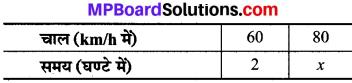 MP Board Class 8th Maths Solutions Chapter 13 सीधा और प्रतिलोम समानुपात Ex 13.2 img-8