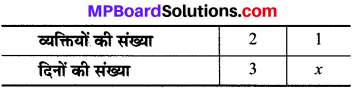 MP Board Class 8th Maths Solutions Chapter 13 सीधा और प्रतिलोम समानुपात Ex 13.2 img-9