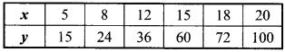 MP Board Class 8th Maths Solutions Chapter 13 सीधा और प्रतिलोम समानुपात Intext Questions img-10