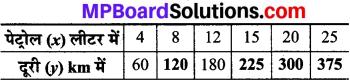 MP Board Class 8th Maths Solutions Chapter 13 सीधा और प्रतिलोम समानुपात Intext Questions img-2