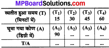 MP Board Class 8th Maths Solutions Chapter 13 सीधा और प्रतिलोम समानुपात Intext Questions img-3