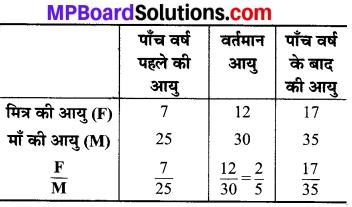 MP Board Class 8th Maths Solutions Chapter 13 सीधा और प्रतिलोम समानुपात Intext Questions img-7