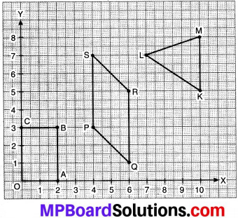 MP Board Class 8th Maths Solutions Chapter 15 आलेखों से परिचय Ex 15.2 img-5