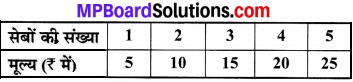 MP Board Class 8th Maths Solutions Chapter 15 आलेखों से परिचय Ex 15.3 img-1