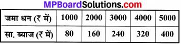 MP Board Class 8th Maths Solutions Chapter 15 आलेखों से परिचय Ex 15.3 img-3
