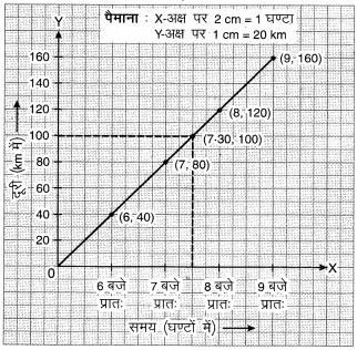 MP Board Class 8th Maths Solutions Chapter 15 आलेखों से परिचय Ex 15.3 img-5