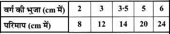 MP Board Class 8th Maths Solutions Chapter 15 आलेखों से परिचय Ex 15.3 img-7
