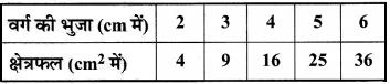 MP Board Class 8th Maths Solutions Chapter 15 आलेखों से परिचय Ex 15.3 img-8