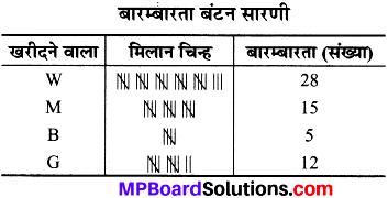 MP Board Class 8th Maths Solutions Chapter 5 आँकड़ो का प्रबंधन Ex 5.1 img-1