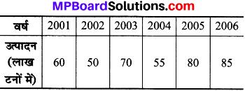 MP Board Class 8th Maths Solutions Chapter 5 आँकड़ो का प्रबंधन Ex 5.1 img-10