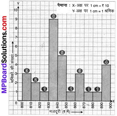 MP Board Class 8th Maths Solutions Chapter 5 आँकड़ो का प्रबंधन Ex 5.1 img-4