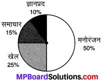 MP Board Class 8th Maths Solutions Chapter 5 आँकड़ो का प्रबंधन Ex 5.1 img-7
